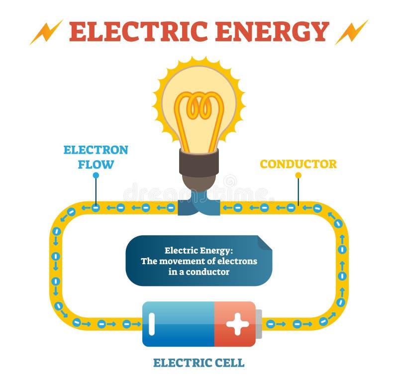 Ηλεκτρική ενεργειακής φυσικής εκπαιδευτική αφίσα απεικόνισης καθορισμού διανυσματική, ηλεκτρικό κύκλωμα με τη ροή ηλεκτρονίων στο ελεύθερη απεικόνιση δικαιώματος