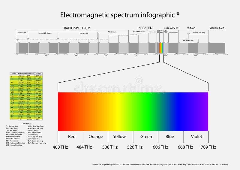 Ηλεκτρομαγνητικό φάσμα στοκ φωτογραφίες με δικαίωμα ελεύθερης χρήσης