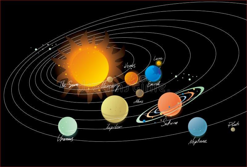 ηλιακό σύστημα απεικόνιση αποθεμάτων