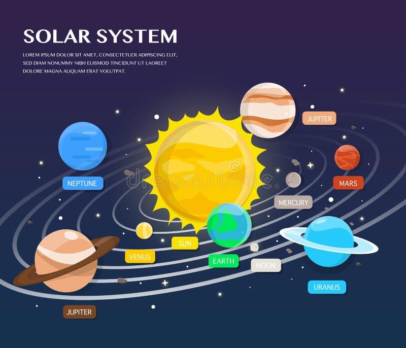Ηλιακό σύστημα plantets και τροχιές στην απεικόνιση κόσμου ελεύθερη απεικόνιση δικαιώματος