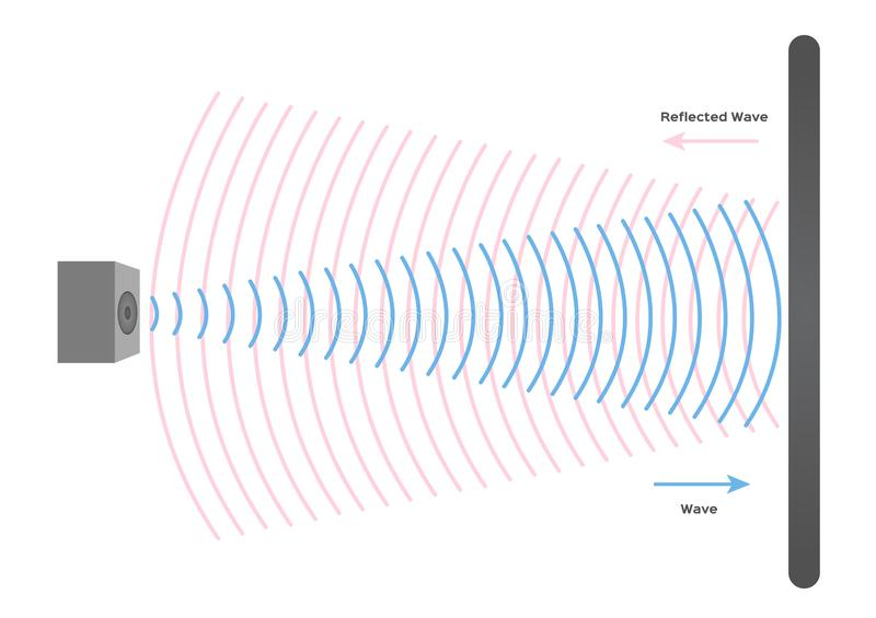 Ηχητικό διάνυσμα / ηχώ και ηχητική έννοια του κύματος αντανάκλασης απεικόνιση αποθεμάτων