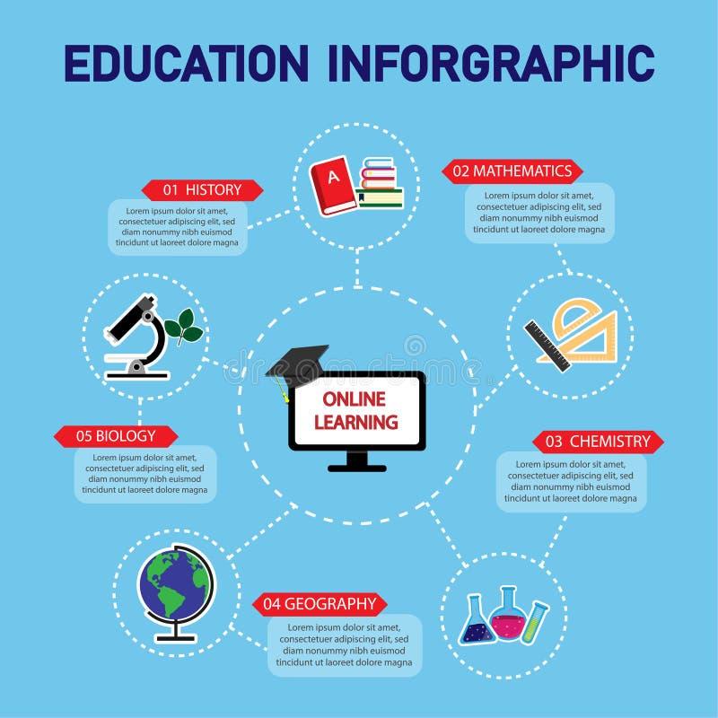 Η εκπαίδευση Infographic για on-line να μάθει έχει τη χημεία, μαθηματικά, η βιολογία, γεωγραφία, χρήση ιστορίας στην εκπαίδευση ελεύθερη απεικόνιση δικαιώματος