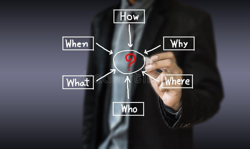 Η επιχείρηση έννοιας σύρει τη μέθοδο διοικητικής λύσης για λύνει στοκ εικόνες