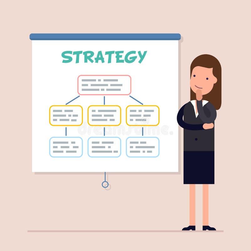 Η επιχειρηματίας ή ο διευθυντής σκέφτεται και εξετάζει τη στρατηγική Σχέδιο της ανάπτυξης Σχέδιο δράσης για το μέλλον επίπεδος διανυσματική απεικόνιση