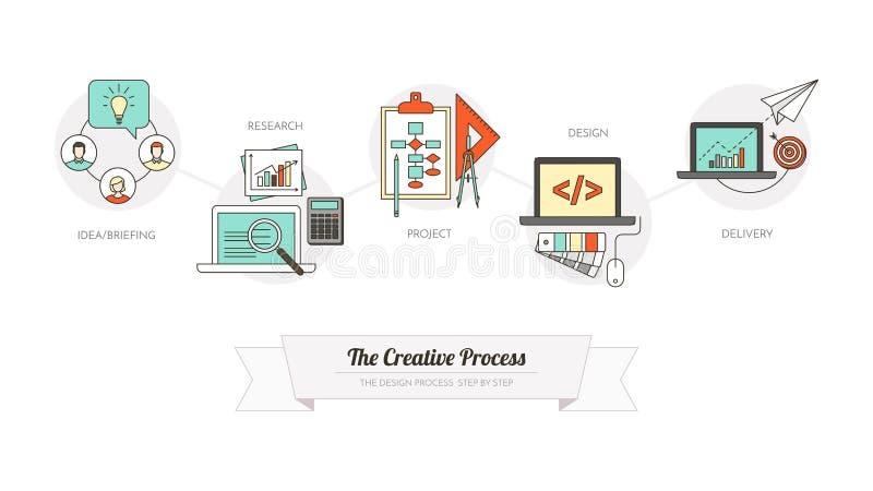 Η δημιουργική διαδικασία διανυσματική απεικόνιση