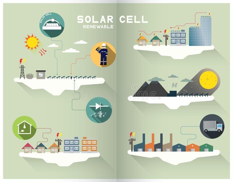Ηλιακό κύτταρο γραφικό ελεύθερη απεικόνιση δικαιώματος