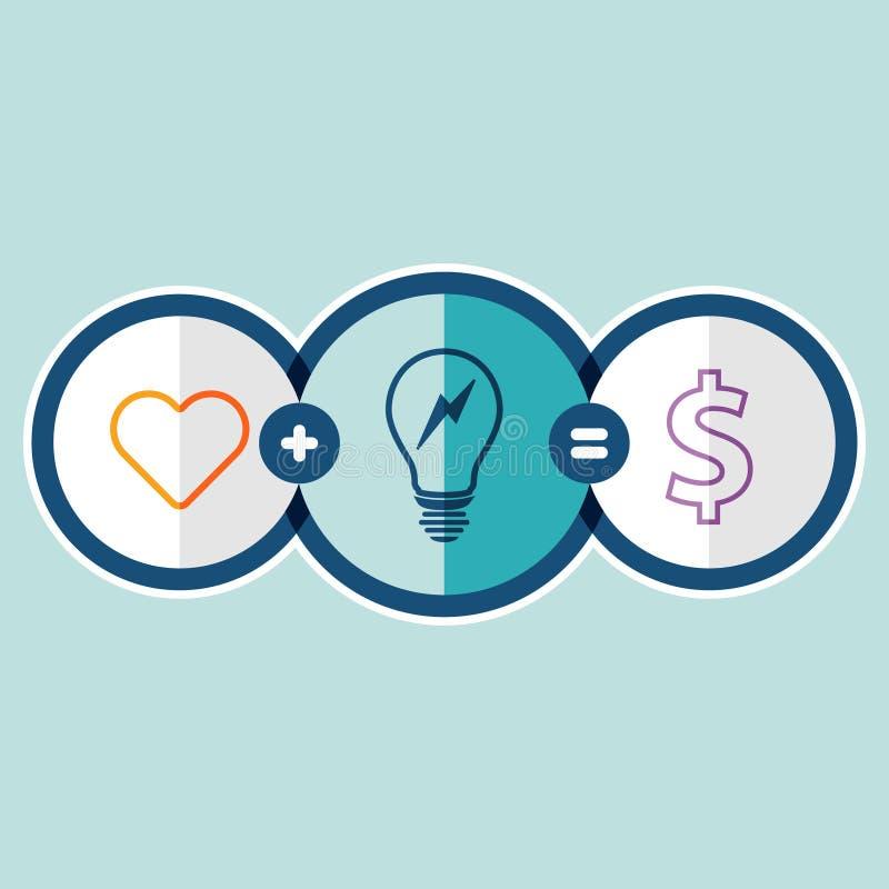 Η καρδιά, συν την ιδέα πρόκειται να κάνει τα χρήματα. ελεύθερη απεικόνιση δικαιώματος