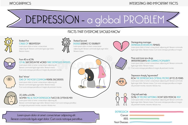 Η κατάθλιψη είναι το πρόβλημα Πληροφορίες γραφικές διανυσματική απεικόνιση