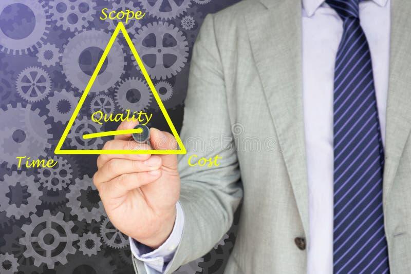 Η ποιότητα τριγώνων διαχείρισης του προγράμματος υπογραμμίζει στοκ εικόνες με δικαίωμα ελεύθερης χρήσης