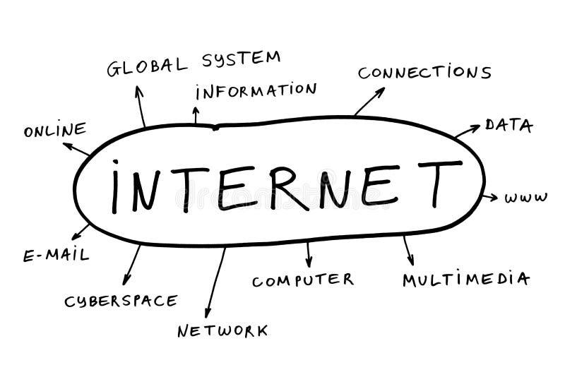 θέματα Διαδικτύου στοκ φωτογραφία