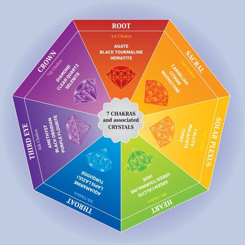 7 διάγραμμα χρώματος Chakras με τα σχετικά κρύσταλλα απεικόνιση αποθεμάτων