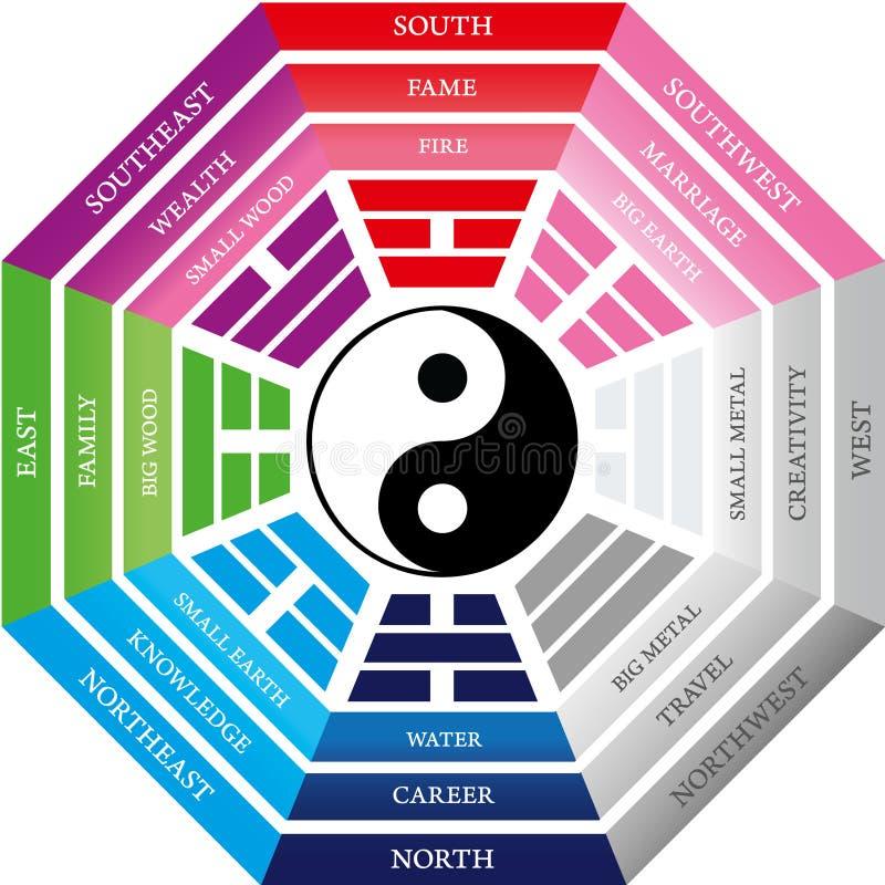 διαθέσιμο διάνυσμα shui feng διανυσματική απεικόνιση