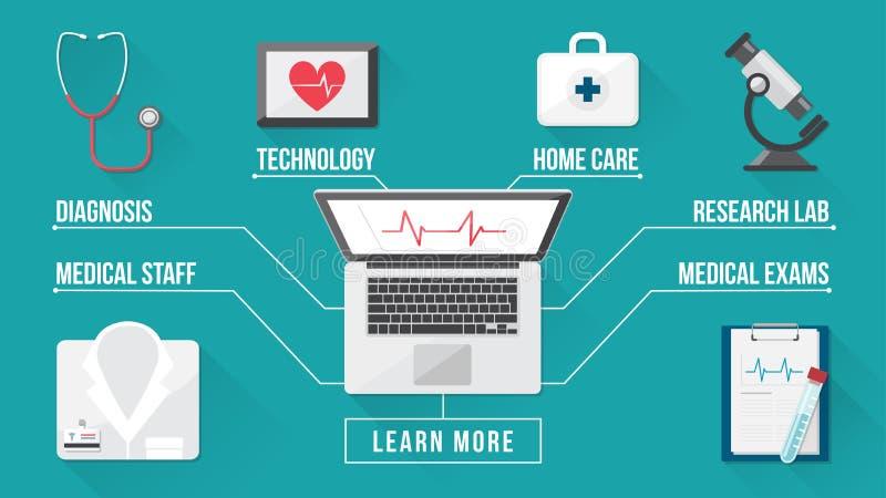 Ιατρική και υπολογιστής γραφείου υγειονομικής περίθαλψης ελεύθερη απεικόνιση δικαιώματος