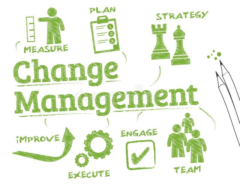 διαχείριση αλλαγής διανυσματική απεικόνιση