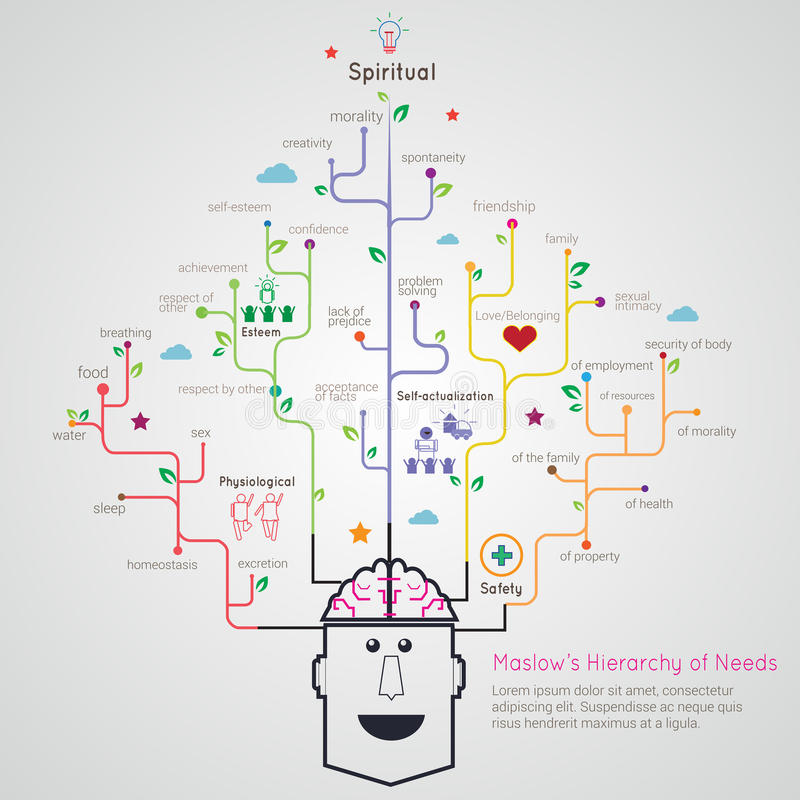 Ιεραρχία Maslow τρόπου ρίζας δέντρων αναγκών του οριζόντια γραμμικού infographic διανυσματική απεικόνιση