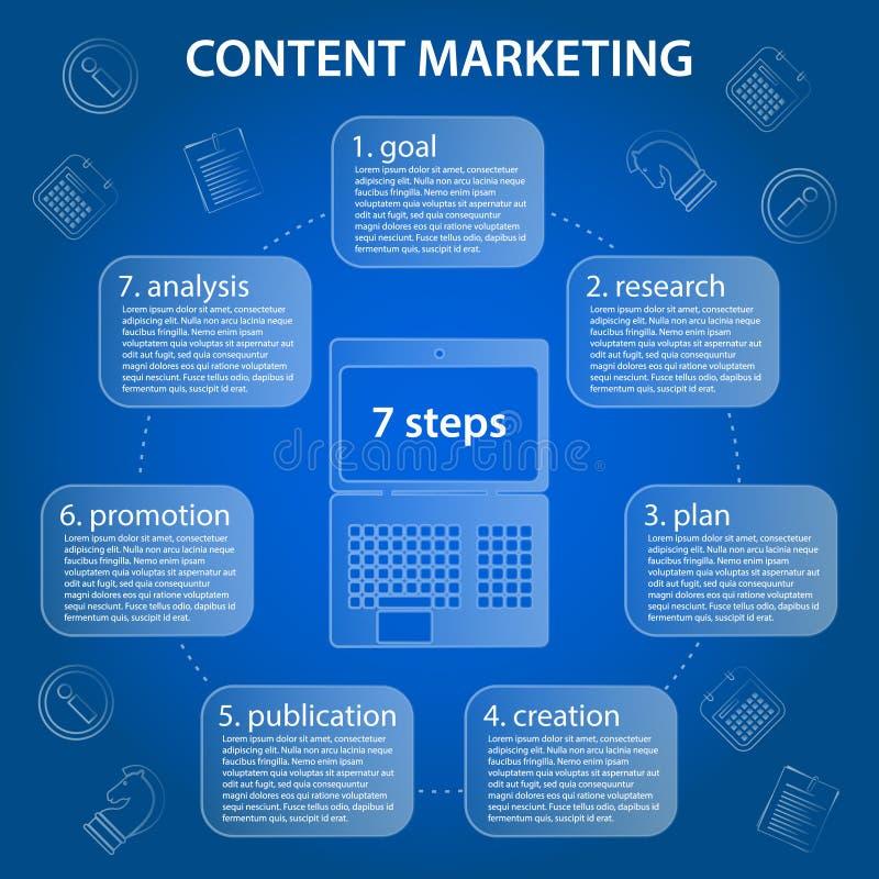 Ικανοποιημένη κυκλική υπόδειξη ως προς το χρόνο μάρκετινγκ 7 βήματα infographic απεικόνιση αποθεμάτων