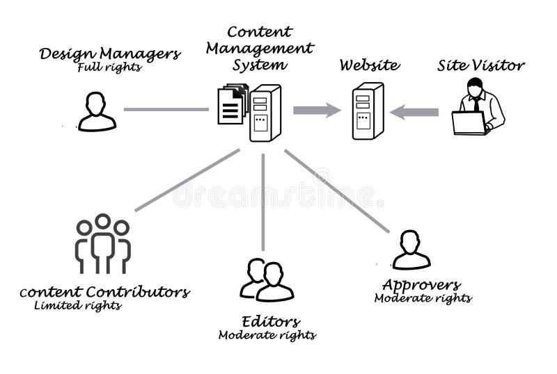 ικανοποιημένο σύστημα δι&alp ελεύθερη απεικόνιση δικαιώματος