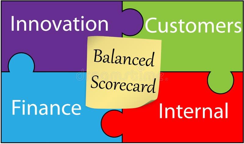 ισορροπημένος scorecard απεικόνιση αποθεμάτων