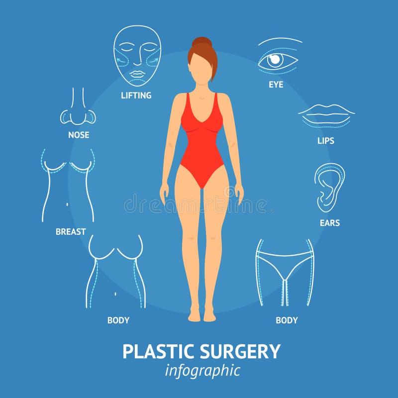 Κάρτα εμβλημάτων σώματος πλαστικής χειρουργικής και γυναικών προσώπου διάνυσμα απεικόνιση αποθεμάτων