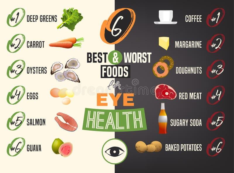 Καλύτερα και χειρότερα τρόφιμα για τα μάτια ελεύθερη απεικόνιση δικαιώματος