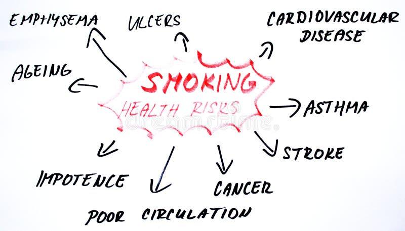 Καπνίζοντας διάγραμμα κινδύνων για την υγεία ελεύθερη απεικόνιση δικαιώματος