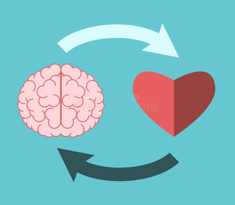 Καρδιά, εγκέφαλος, κυκλική αλληλεπίδραση διανυσματική απεικόνιση