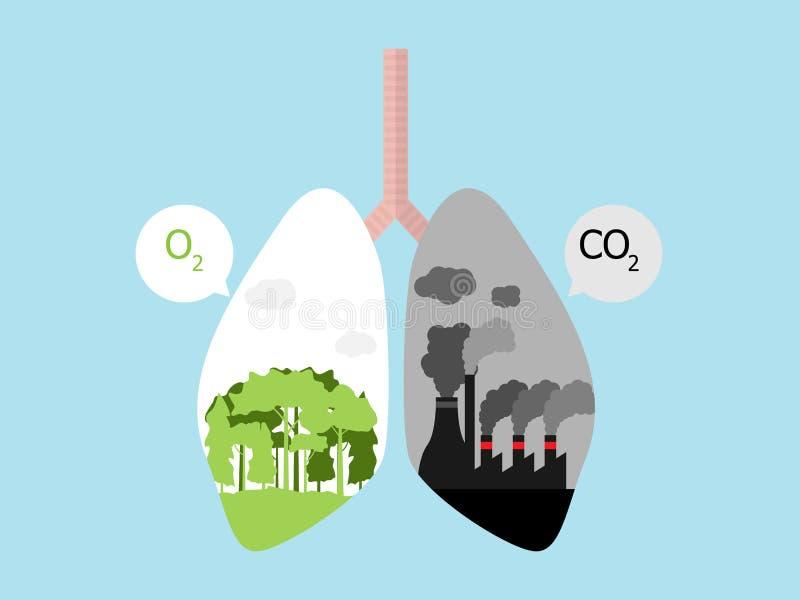 Καρκίνος του πνεύμονα με το πράσινο δάσος δέντρων για το Ο2 και το σκοτεινό εργοστάσιο για το CO2 διανυσματική απεικόνιση