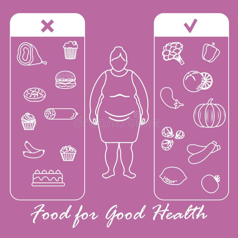 Κατάλληλη διατροφή με το υπερβολικές βάρος και την παχυσαρκία διανυσματική απεικόνιση