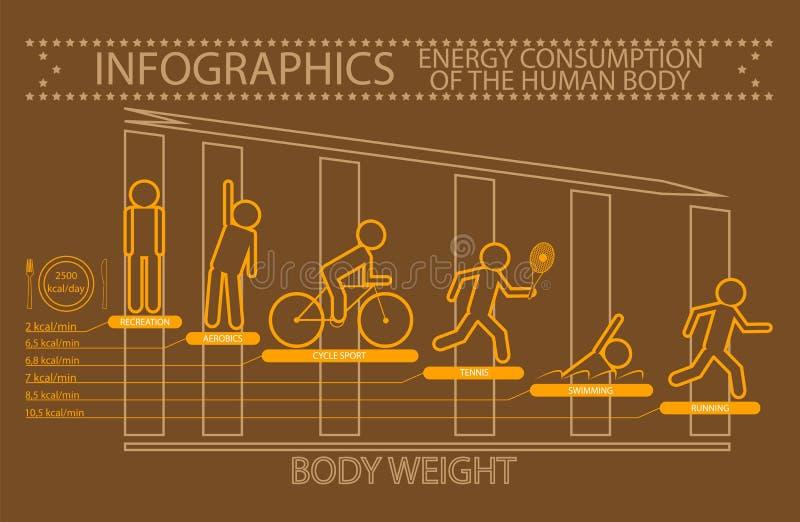 Κατανάλωση ενέργειας Infographics του ανθρώπινου σώματος απεικόνιση αποθεμάτων