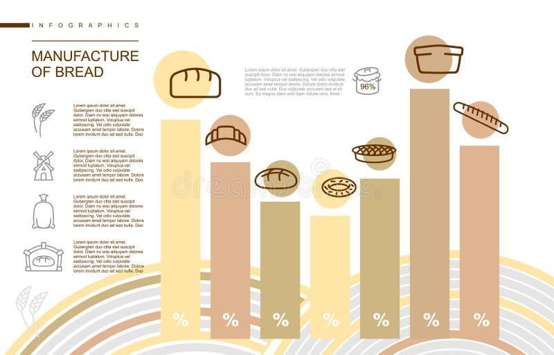 Κατασκευή του ψωμιού Infographics Τα στάδια της κατασκευής ψήνουν ελεύθερη απεικόνιση δικαιώματος