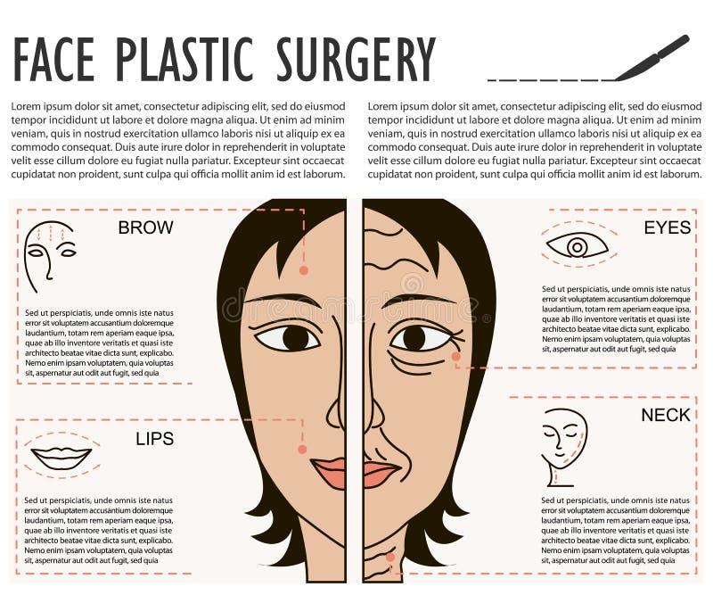Καλλυντική πλαστική του προσώπου αφίσα χειρουργικών επεμβάσεων ελεύθερη απεικόνιση δικαιώματος