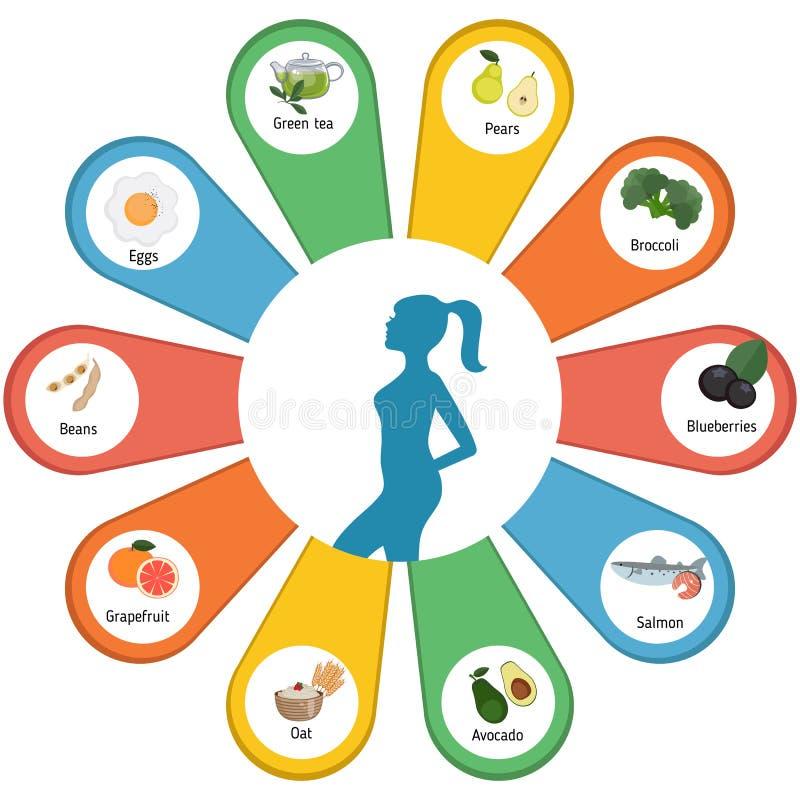 Καλύτερα τρόφιμα για την απώλεια βάρους απεικόνιση αποθεμάτων