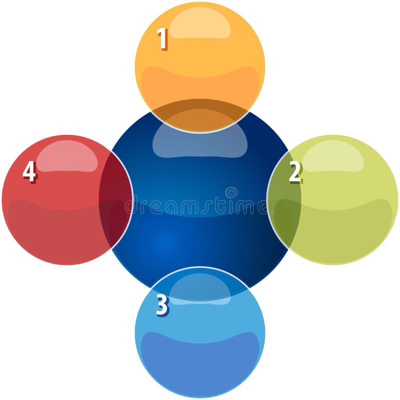 Κενό illustratio επιχειρησιακών διαγραμμάτων σχέσης επικάλυψης τέσσερα διανυσματική απεικόνιση