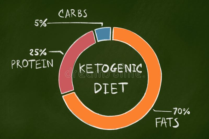 Κετονογενετική διατροφή στοκ φωτογραφία