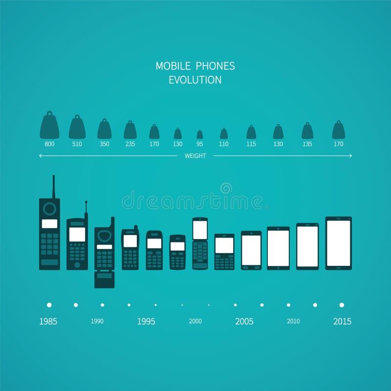Κινητή τηλεφωνική εξέλιξη διανυσματική έννοια στο επίπεδο ύφος ελεύθερη απεικόνιση δικαιώματος