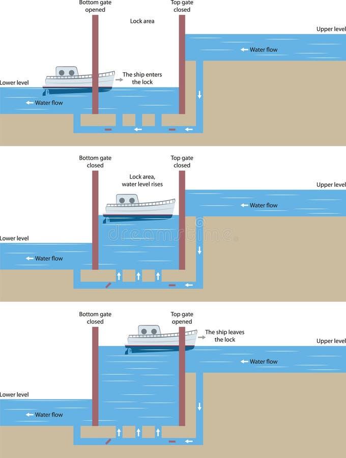 Κλείδωμα σκαφών απεικόνιση αποθεμάτων