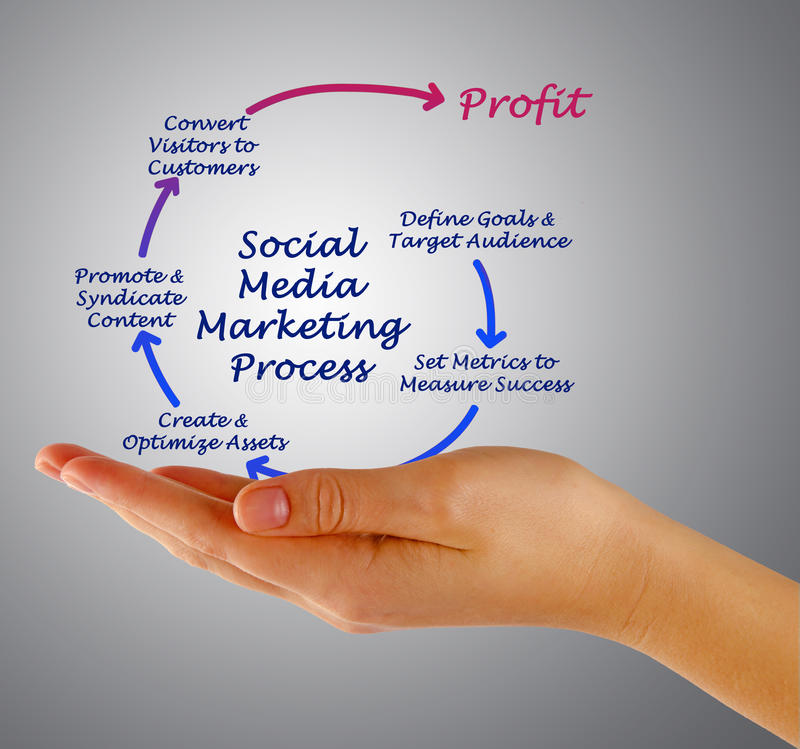 Κοινωνικά μέσα που εμπορεύονται τη διαδικασία στοκ εικόνες