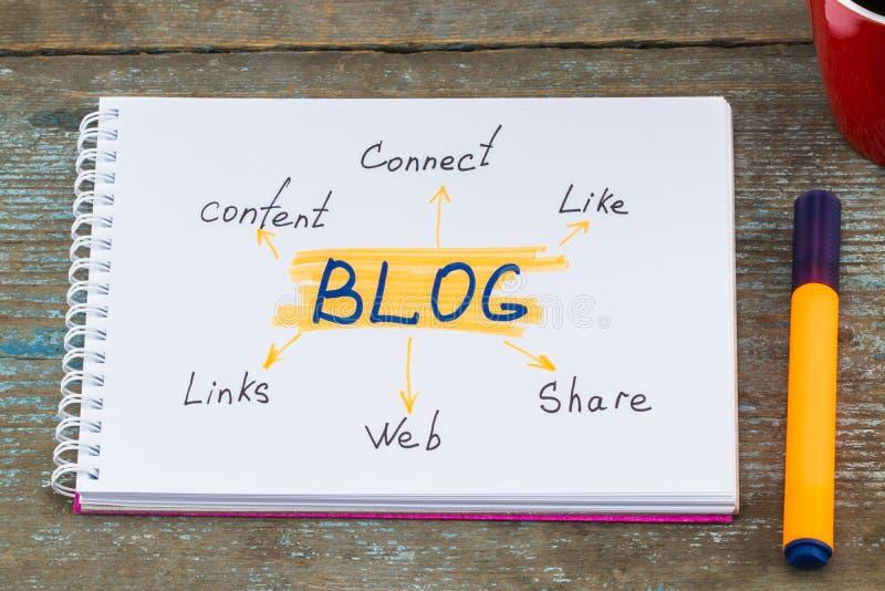 Κοινωνικά μέσα που συνδέουν την έννοια περιεχομένου επικοινωνίας Blog στοκ φωτογραφία με δικαίωμα ελεύθερης χρήσης