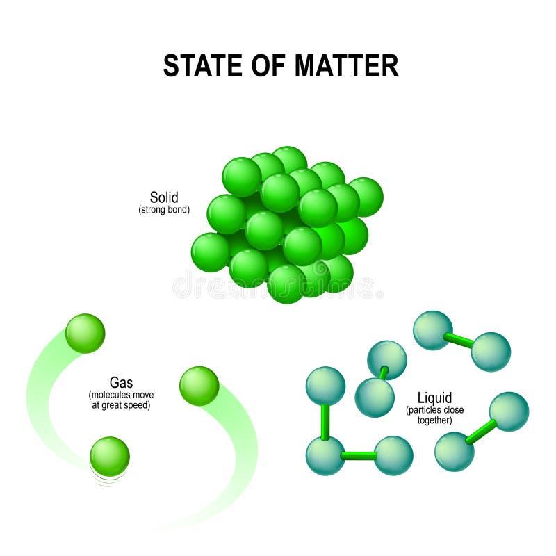 Κράτη του νερού μοριακή δομή διανυσματική απεικόνιση
