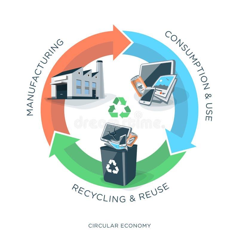 Κυκλική οικονομία ανακύκλωσης απεικόνιση αποθεμάτων