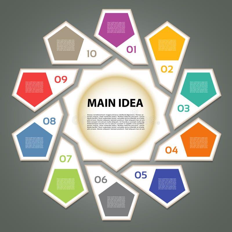Κυκλικό διάγραμμα με δέκα βήματα ελεύθερη απεικόνιση δικαιώματος