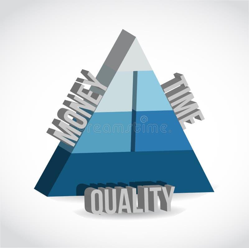 Κόστος, χρόνος, σχέδιο απεικόνισης ποιοτικών πυραμίδων διανυσματική απεικόνιση