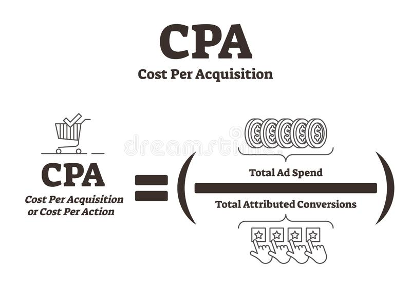 Κόστος CPA ανά διανυσματική απεικόνιση αποκτήσεων Εξήγηση διαφήμισης bw απεικόνιση αποθεμάτων
