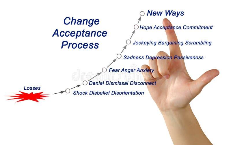 Κύκλος αποδοχής αλλαγής στοκ εικόνα με δικαίωμα ελεύθερης χρήσης