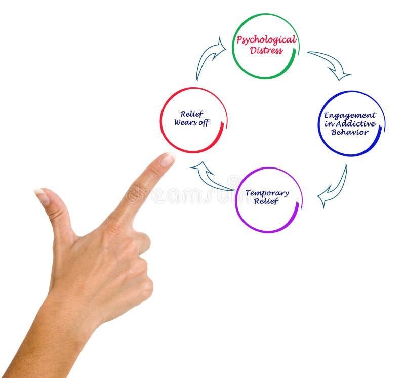 Κύκλος της εθιστικής συμπεριφοράς στοκ εικόνα