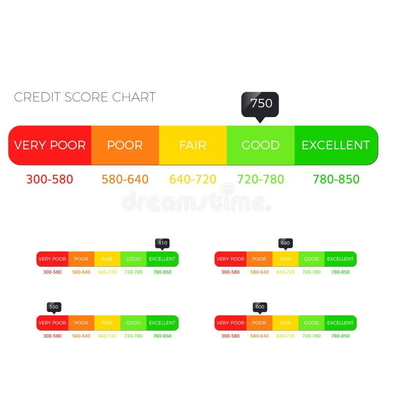 Κλίμακα πιστωτικού αποτελέσματος διανυσματική απεικόνιση