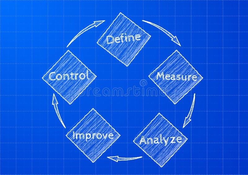 Σχεδιάγραμμα dmaic απεικόνιση αποθεμάτων