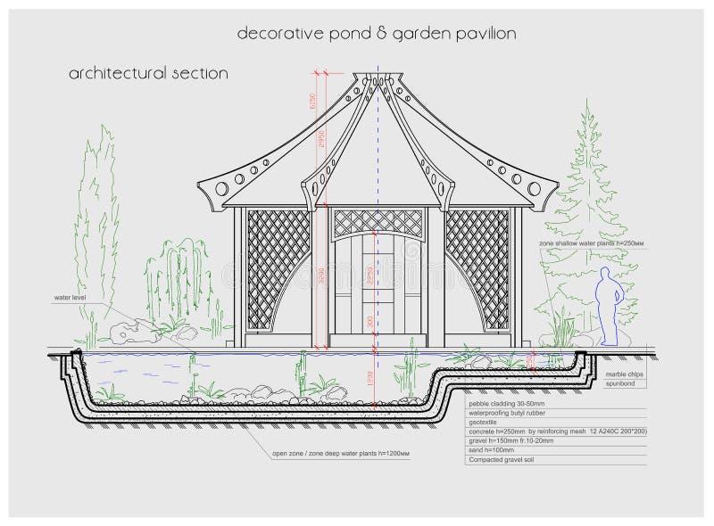 Λεπτομερής απεικόνιση της ρύθμισης αλκοβών κήπων ελεύθερη απεικόνιση δικαιώματος