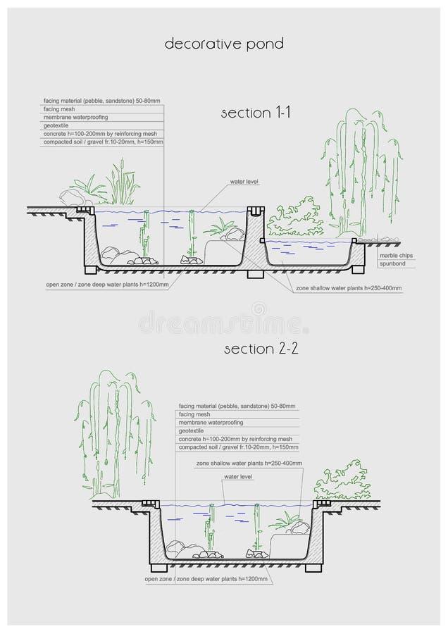 Λεπτομερής απεικόνιση της ρύθμισης κήπων νερού διανυσματική απεικόνιση