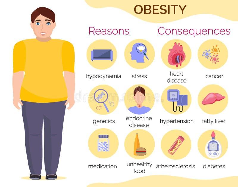 Λόγοι και συνέπειες παχυσαρκίας infographic για fatness το άτομο ελεύθερη απεικόνιση δικαιώματος